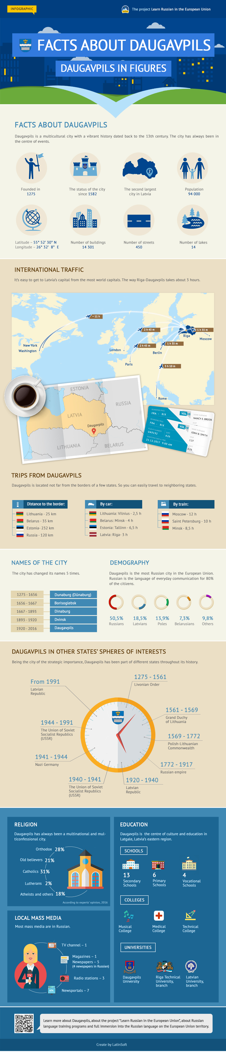 Infographic: Facts about Daugavpils
