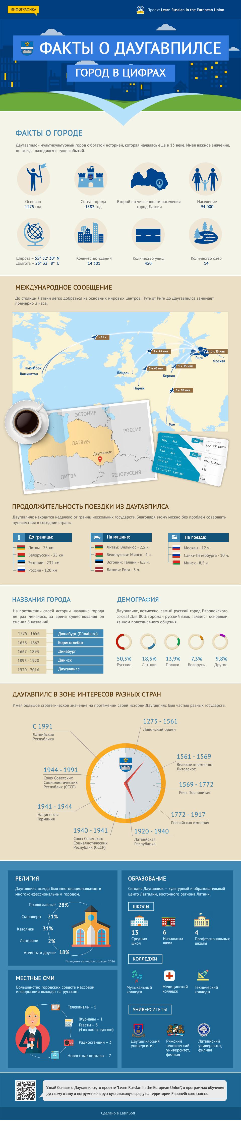 Инфографика: Факты о Даугавпилсе